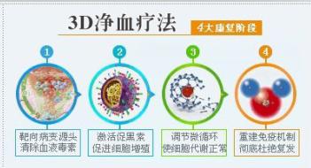 3D净血疗法